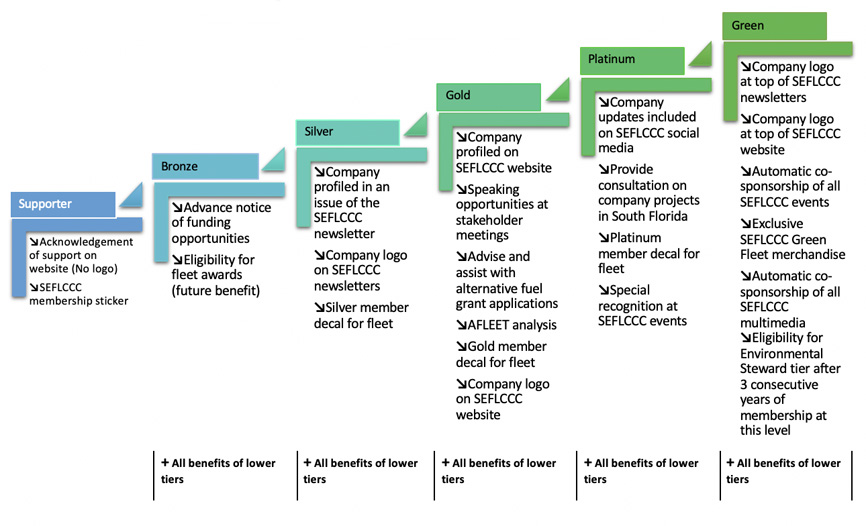 Colorful chart of membership package information for members of the Clean Cities Coalition